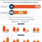 the-inbound-marketing-explosion-infographic-pamorama